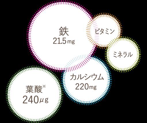 配合栄養素