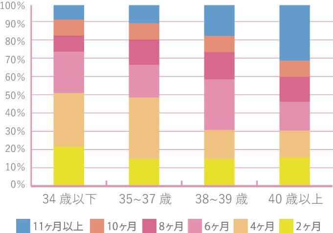 年齢別使用期間グラフ